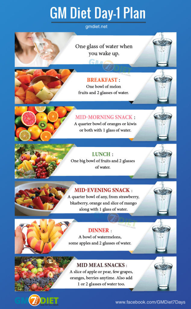 Gm Diet Day 1 Weight Loss With All Day Fruit Diet